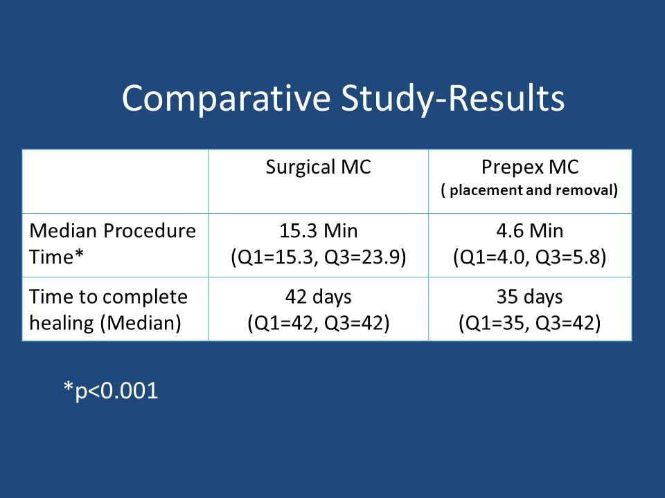 Comparative Study-Results