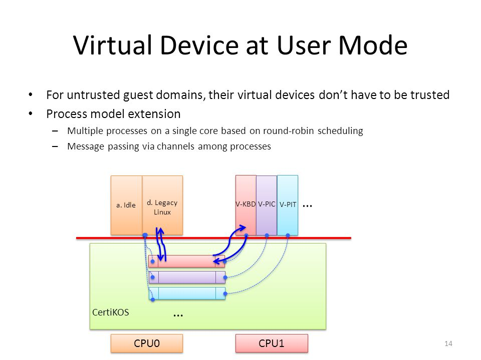 Virtual Device at User Mode
