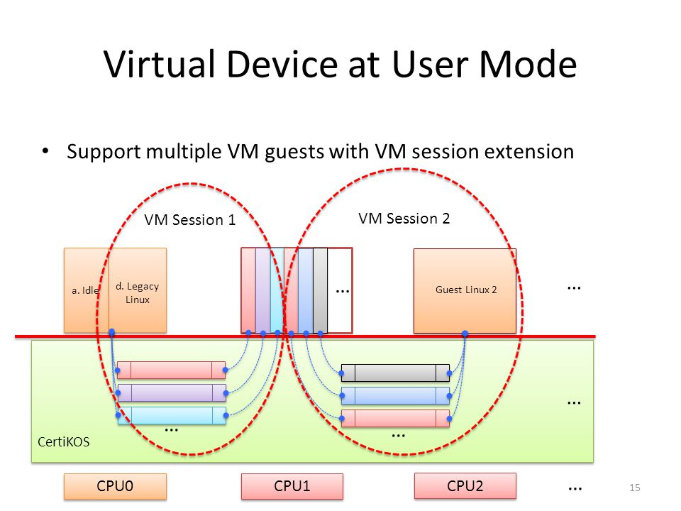 Pass Through Device Exclusively used devices can be directly exposed to guest VM, without introducing device virtualization code.