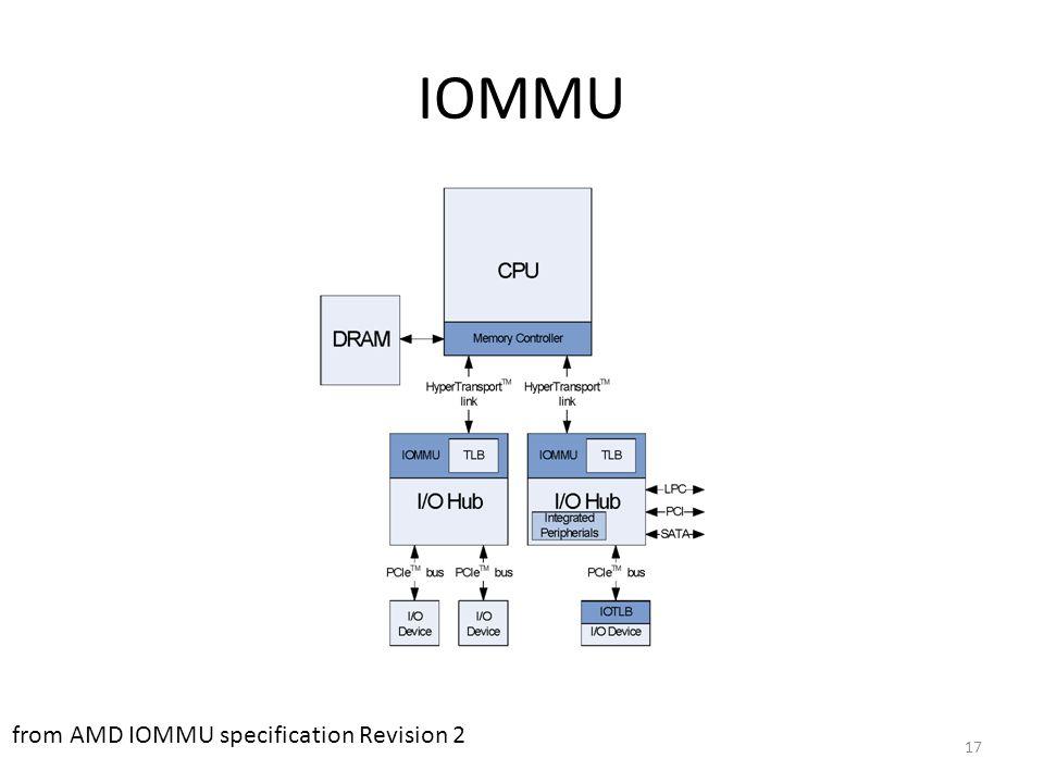 IOMMU Main memory IOMMU MMU Device CPU