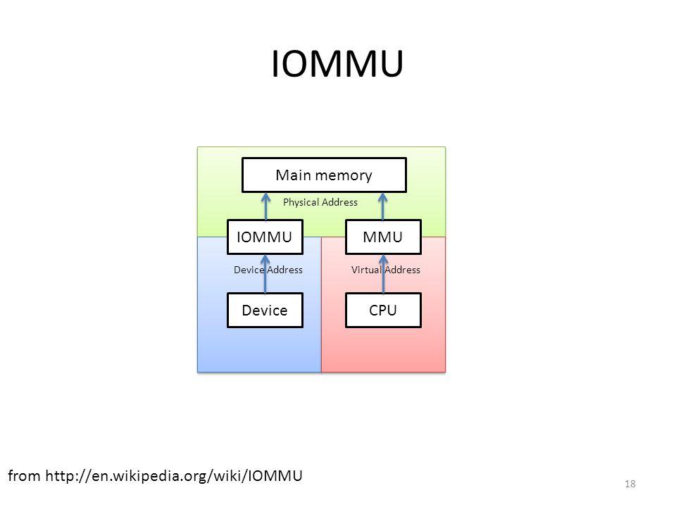IOMMU IOMMU MMU Device CPU