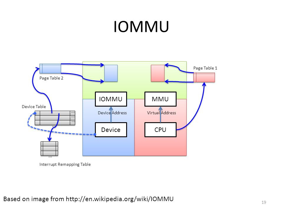 Pass through device with IOMMU
