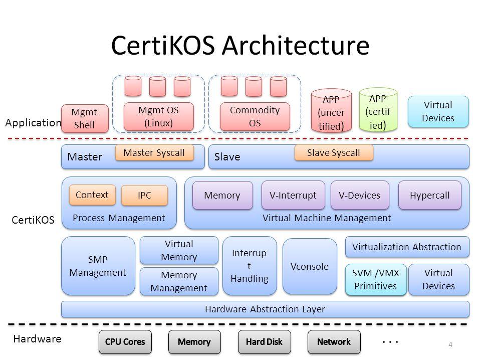 CertiKOS Architecture