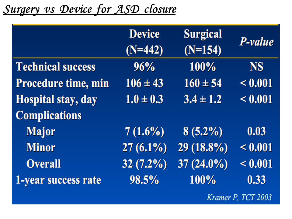 Surgery vs Device for ASD closure