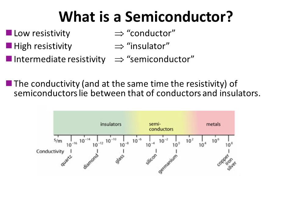 What is a Semiconductor