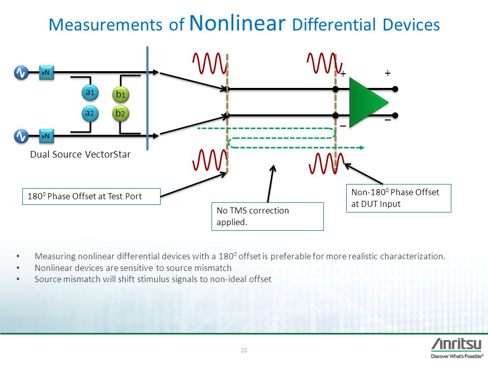 Measurements of Nonlinear Differential Devices
