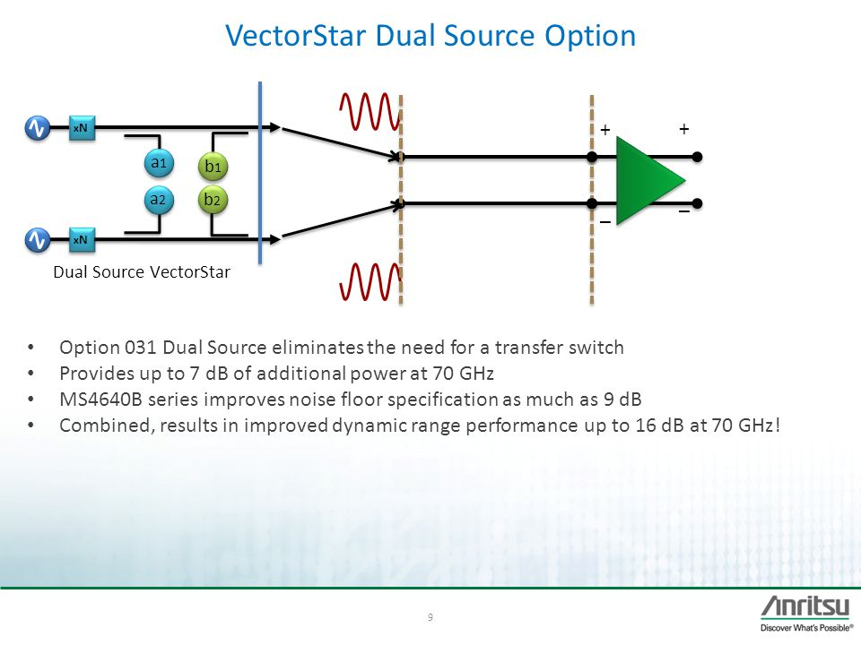 VectorStar Dual Source Option