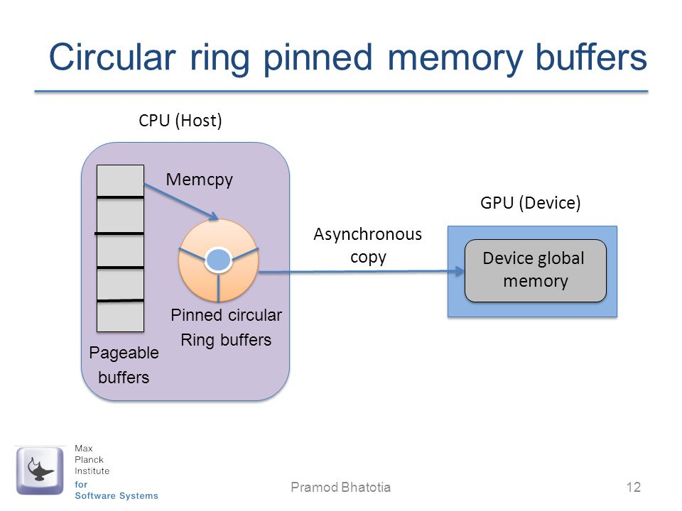 Circular ring pinned memory buffers