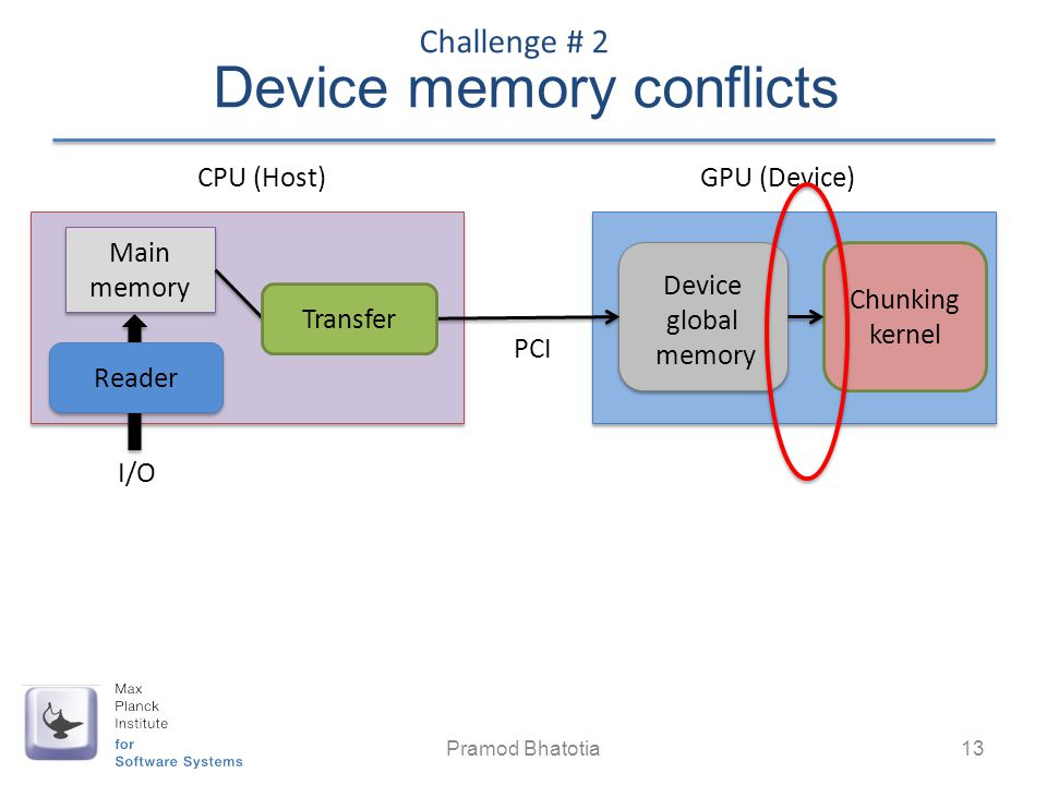 Device memory conflicts