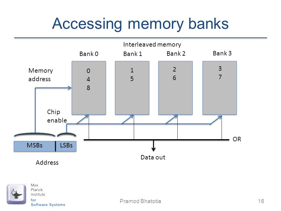 Accessing memory banks