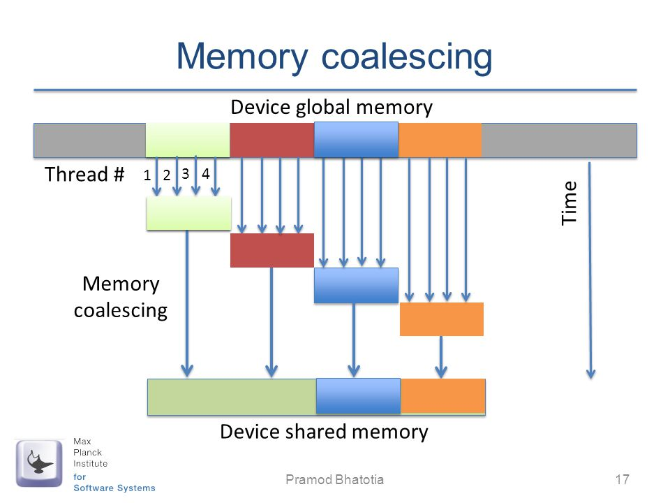 Memory coalescing Device global memory Thread # Time Memory coalescing