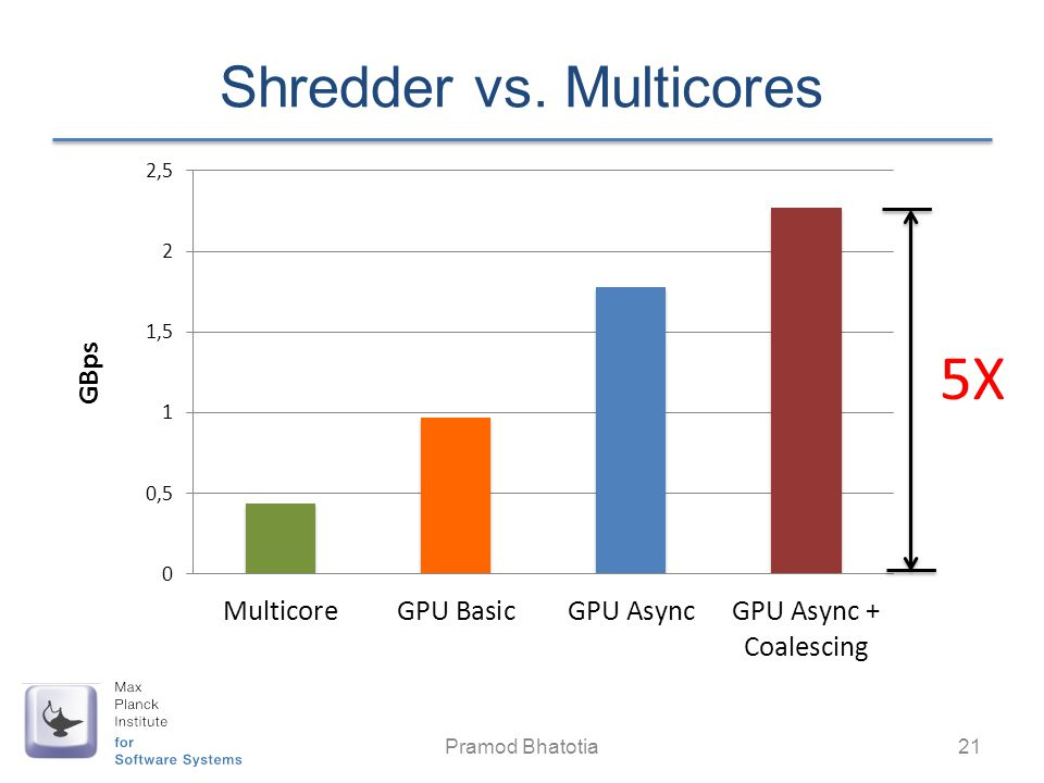 Shredder vs. Multicores
