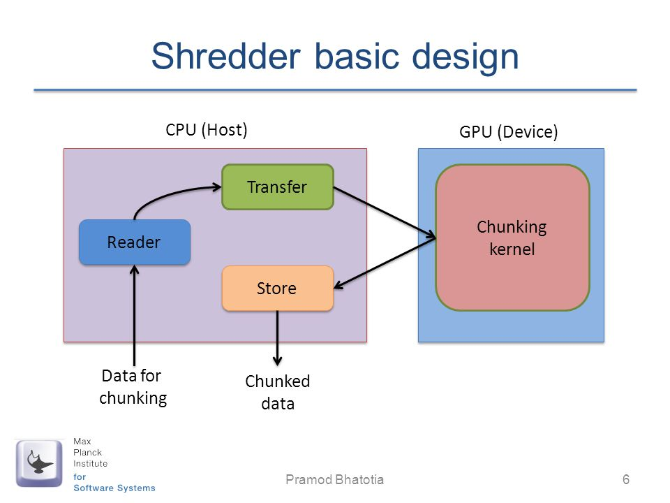 Shredder basic design CPU (Host) GPU (Device) Transfer Chunking kernel