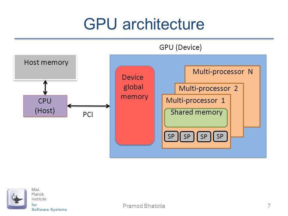 GPU architecture GPU (Device) Host memory Multi-processor N Device