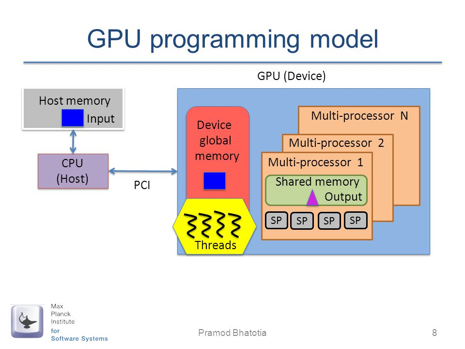 GPU programming model GPU (Device) Host memory Multi-processor N Input