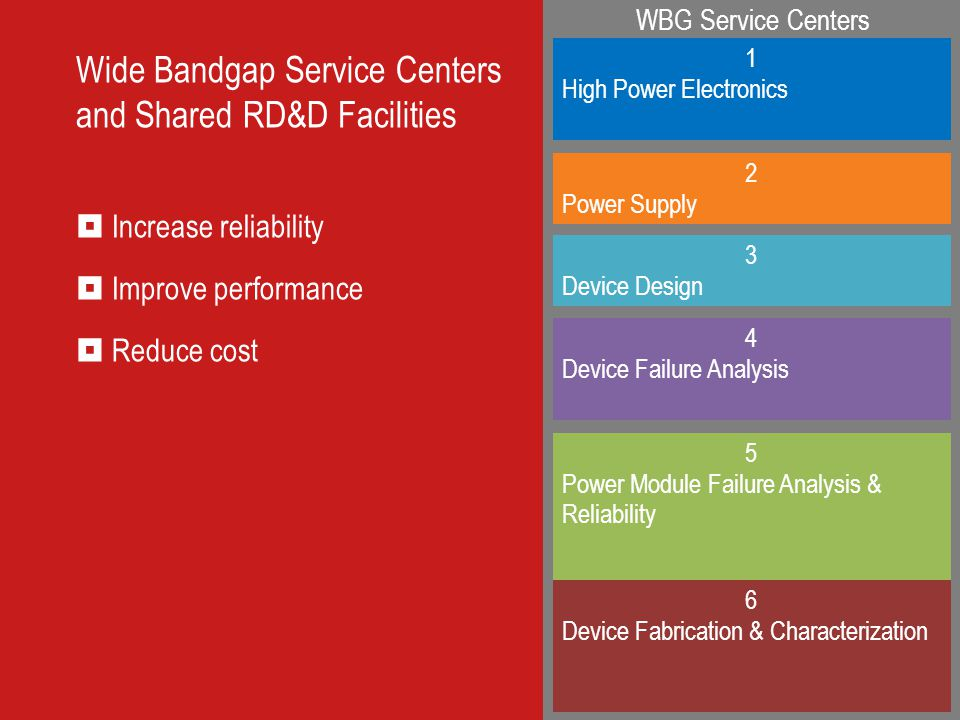 Wide Bandgap Service Centers and Shared RD&D Facilities