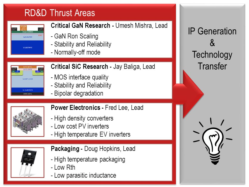 RD&D Thrust Areas IP Generation & Technology Transfer