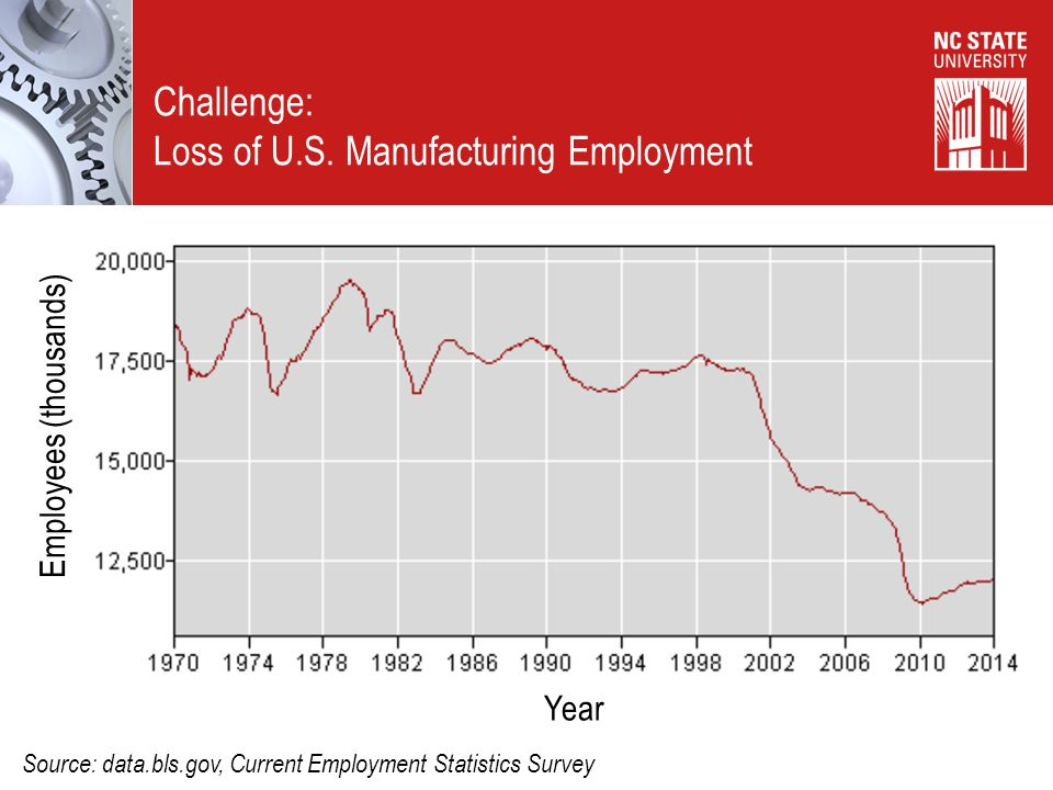 Loss of U.S. Manufacturing Employment