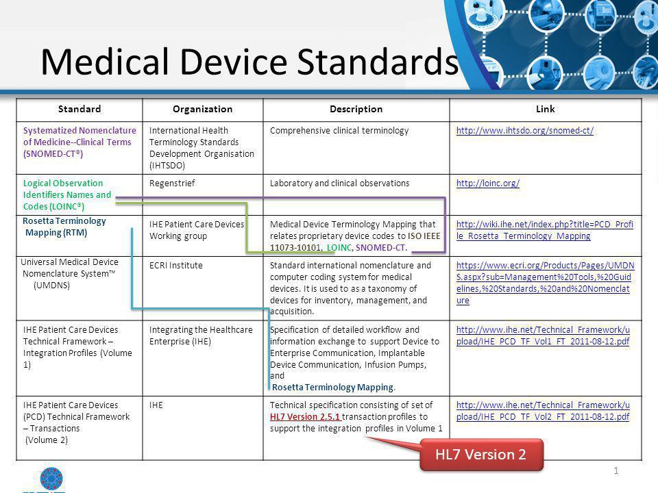 Medical Device Standards
