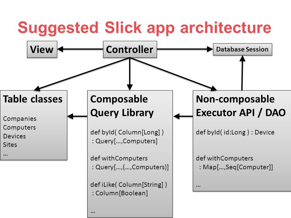 Suggested Slick app architecture