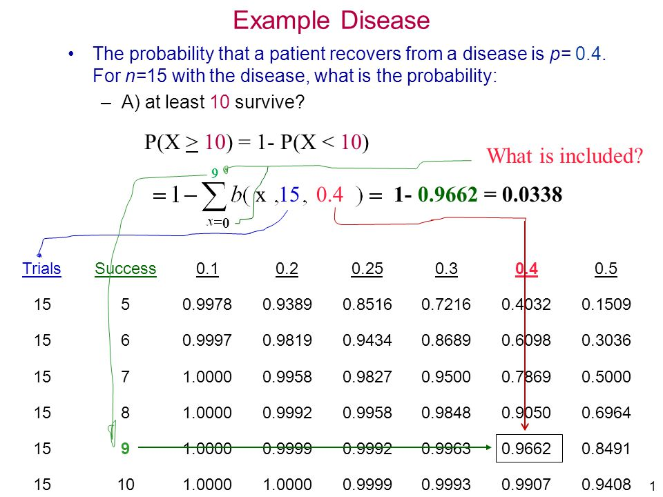 Example Disease P(X > 10) = 1- P(X < 10) What is included x 15