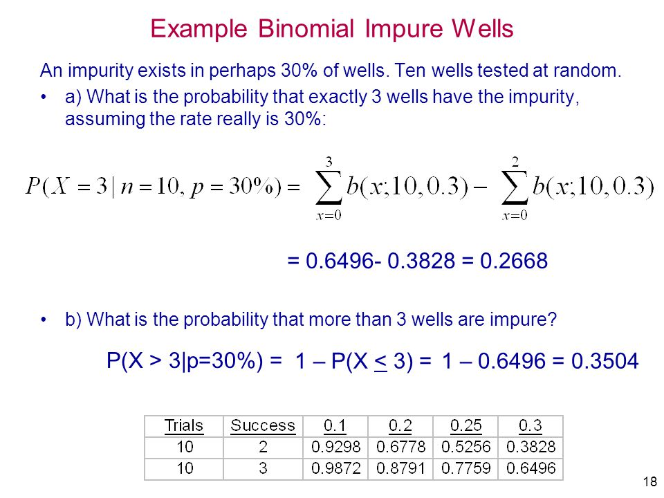 Example Binomial Impure Wells