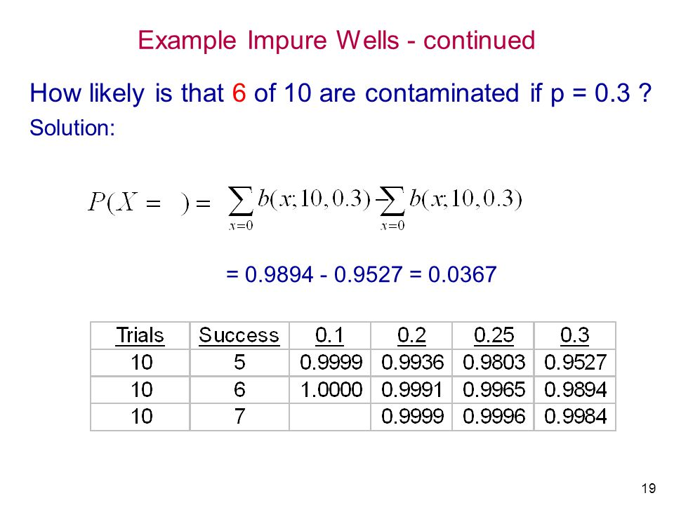 Example Impure Wells - continued