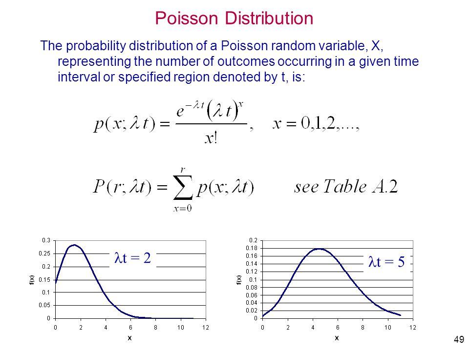 Poisson Distribution lt = 2 lt = 5