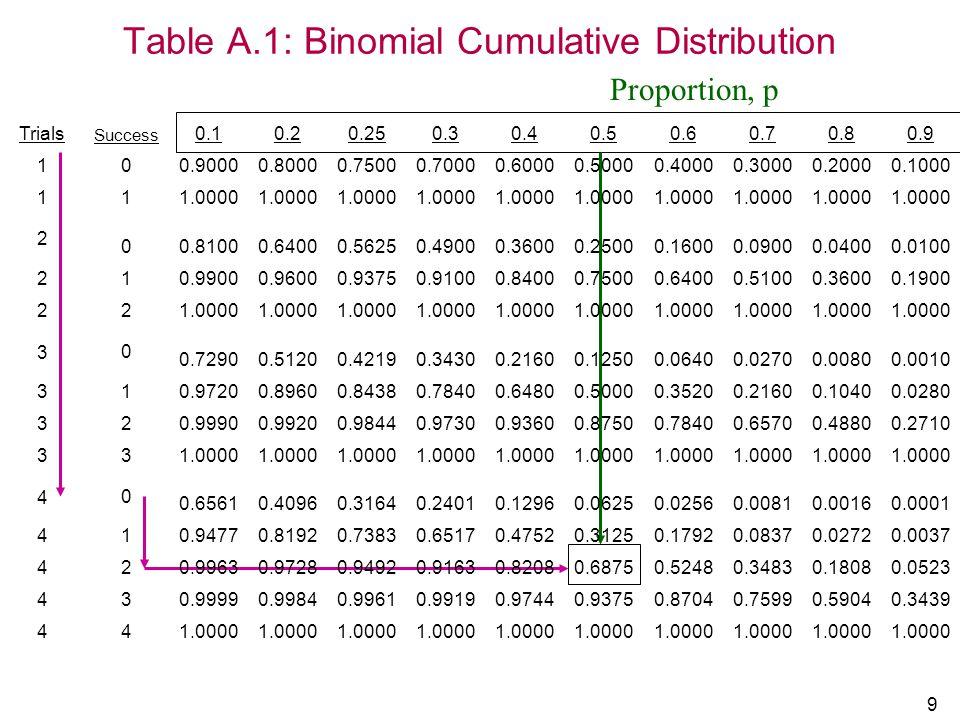 Table A.1: Binomial Cumulative Distribution