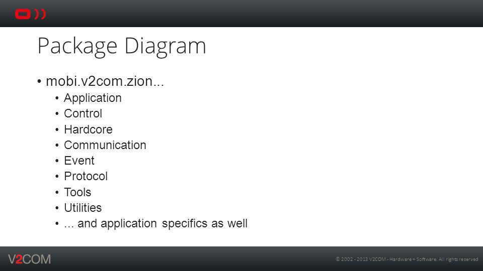 Package Diagram mobi.v2com.zion... Application Control Hardcore