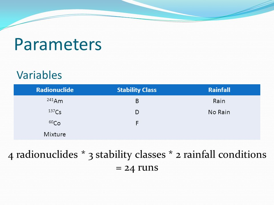 Parameters Variables. Radionuclide. Stability Class. Rainfall. 241Am. B. Rain. 137Cs. D. No Rain.