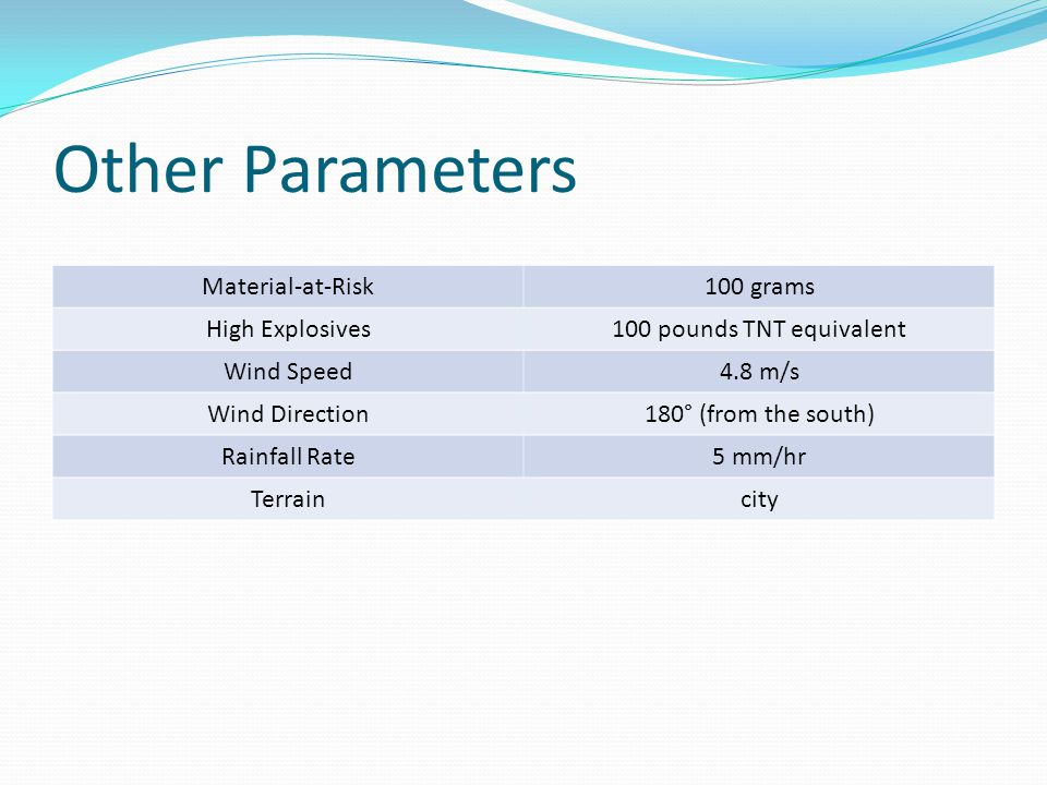 Other Parameters Material-at-Risk 100 grams High Explosives