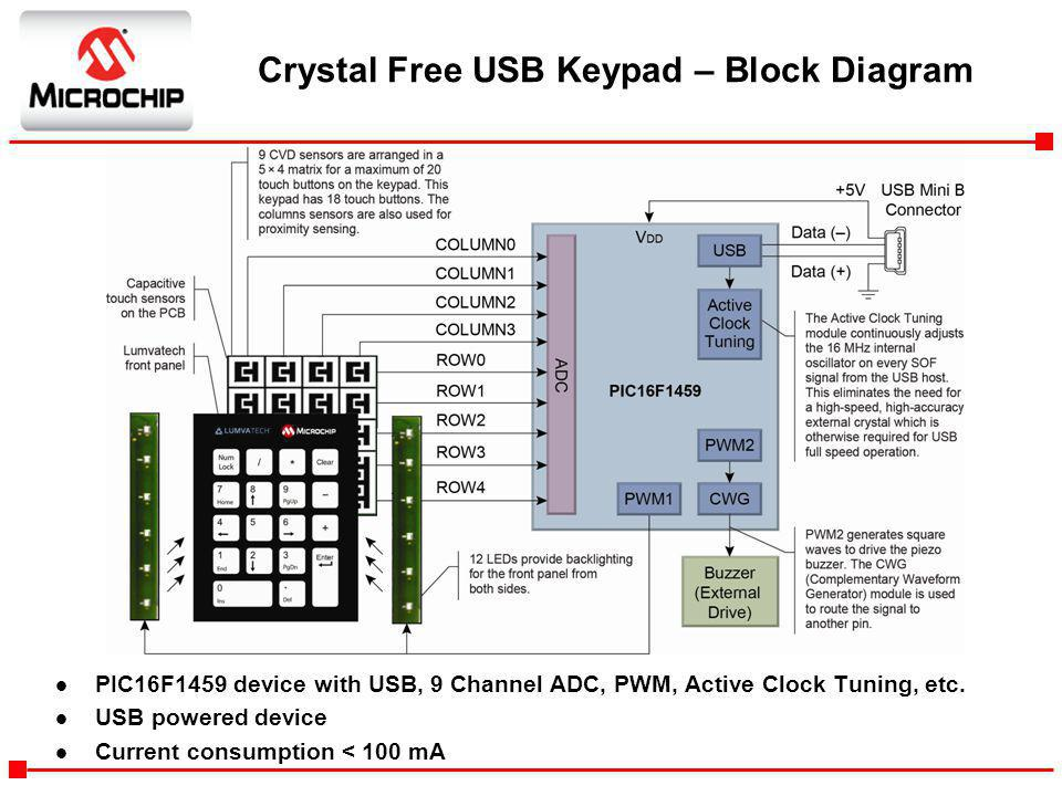 Crystal Free USB Keypad – Block Diagram