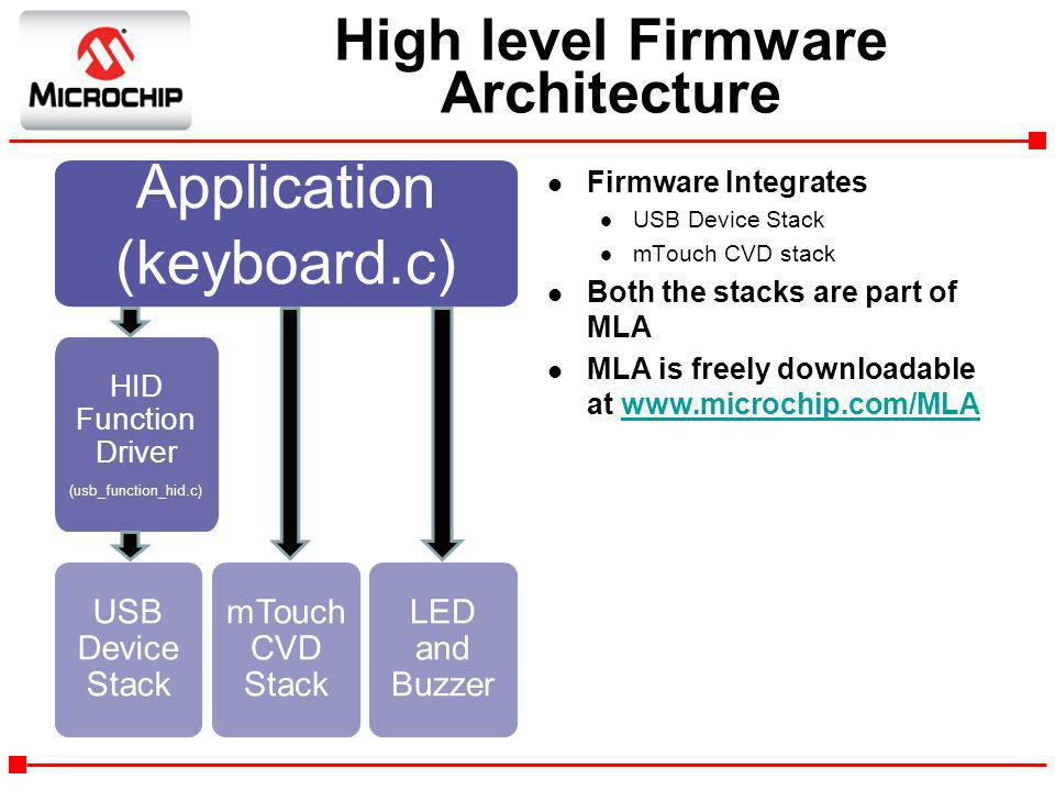 High level Firmware Architecture