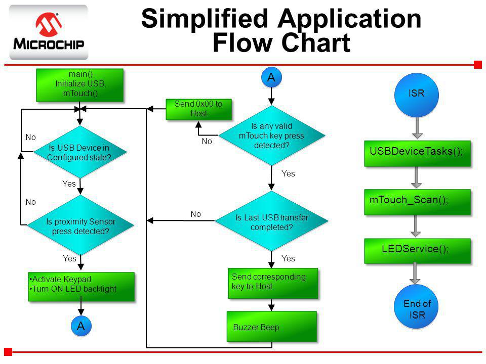 Simplified Application Flow Chart