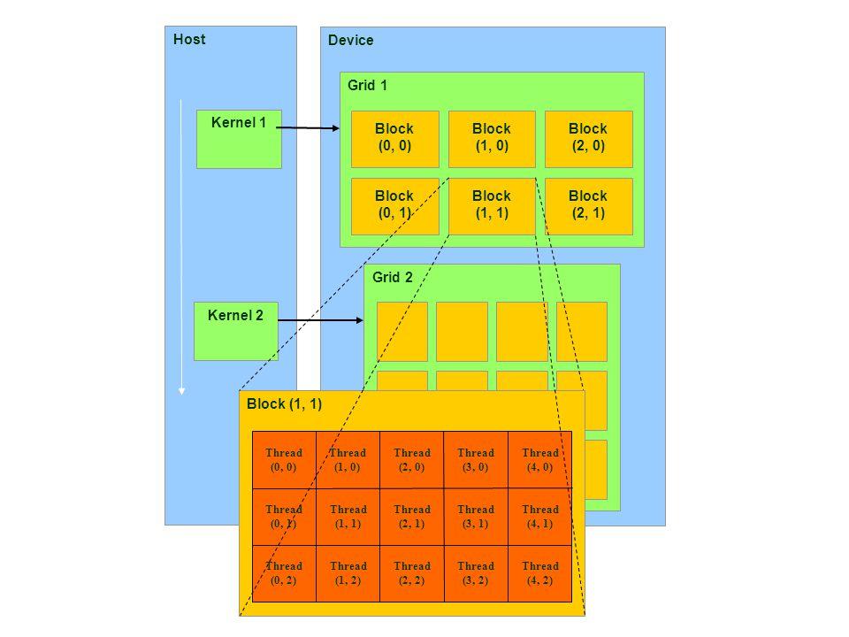 Kernel 1 Kernel 2 Block (0, 0) (1, 0) (2, 0) (0, 1) (1, 1) (2, 1)