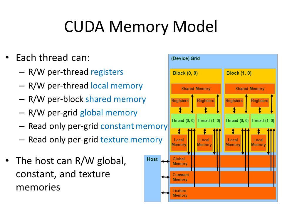 CUDA Memory Model Each thread can:
