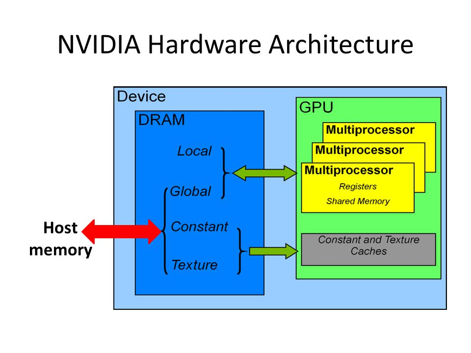 NVIDIA Hardware Architecture