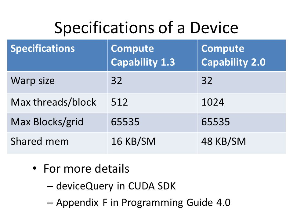 Specifications of a Device