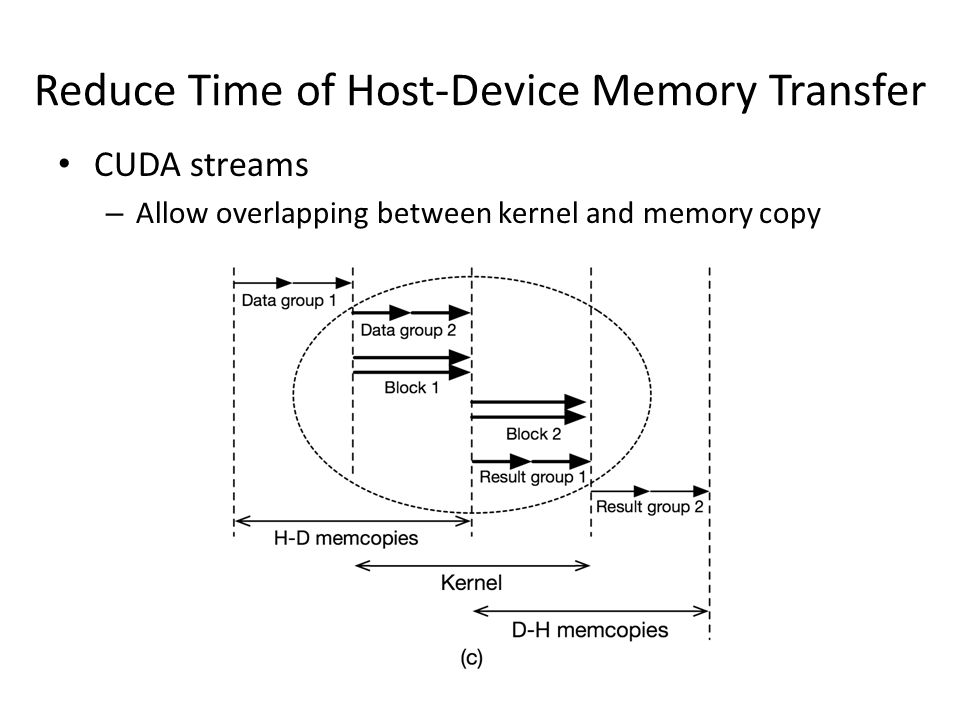 Reduce Time of Host-Device Memory Transfer