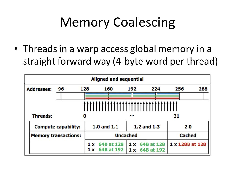 Memory Coalescing Threads in a warp access global memory in a straight forward way (4-byte word per thread)