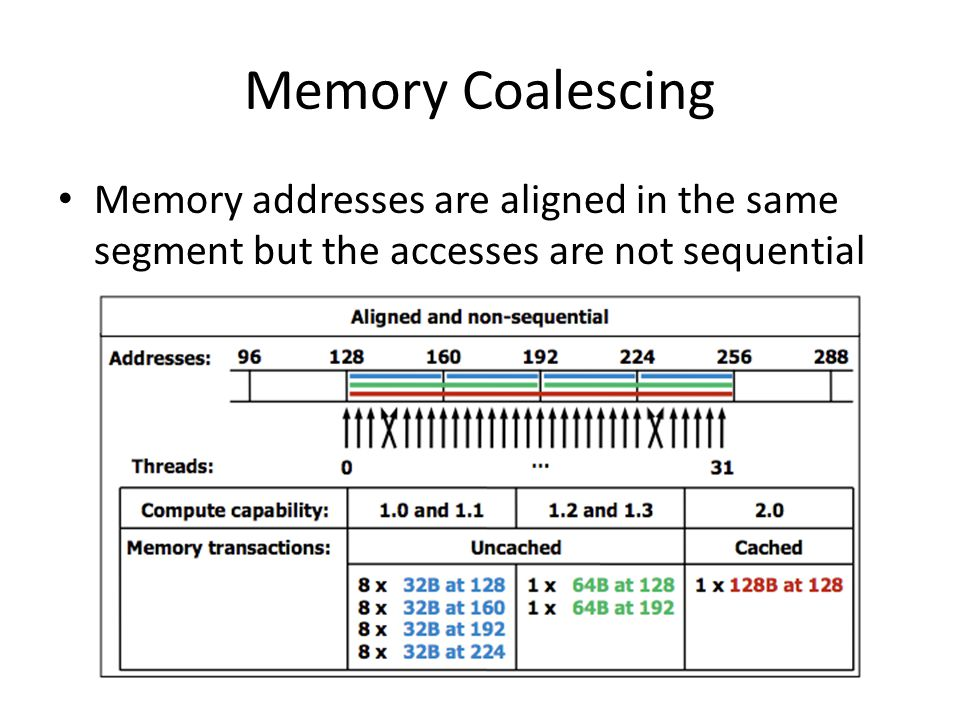 Memory Coalescing Memory addresses are aligned in the same segment but the accesses are not sequential.