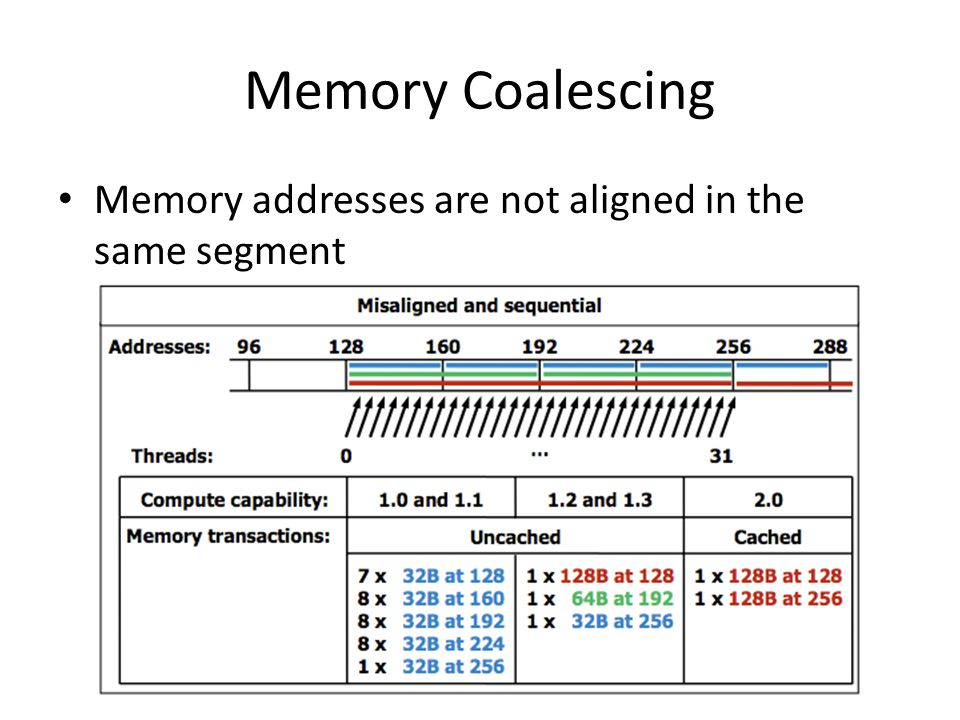 Memory Coalescing Memory addresses are not aligned in the same segment