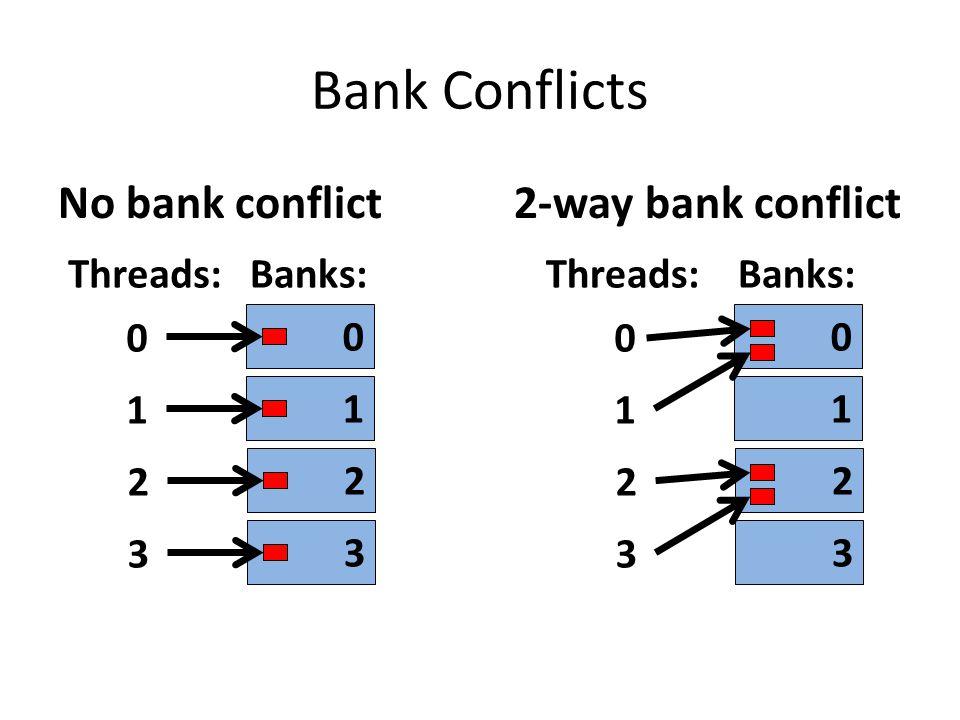 Bank Conflicts No bank conflict 2-way bank conflict Threads: Banks: 1