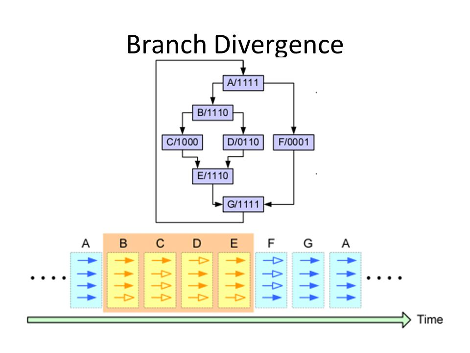 Branch Divergence