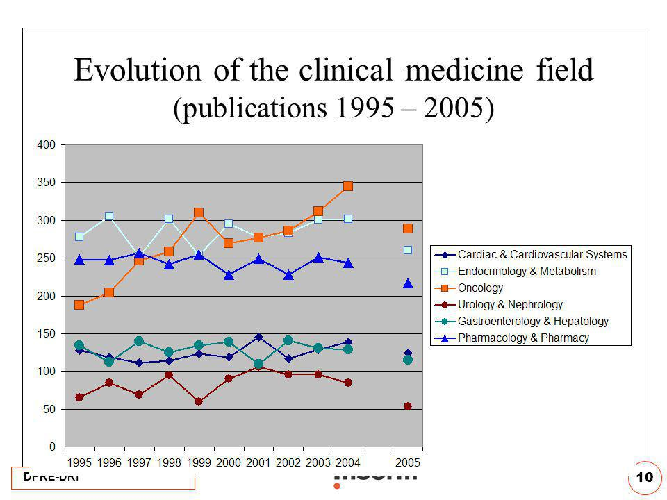 Evolution of the clinical medicine field (publications 1995 – 2005)