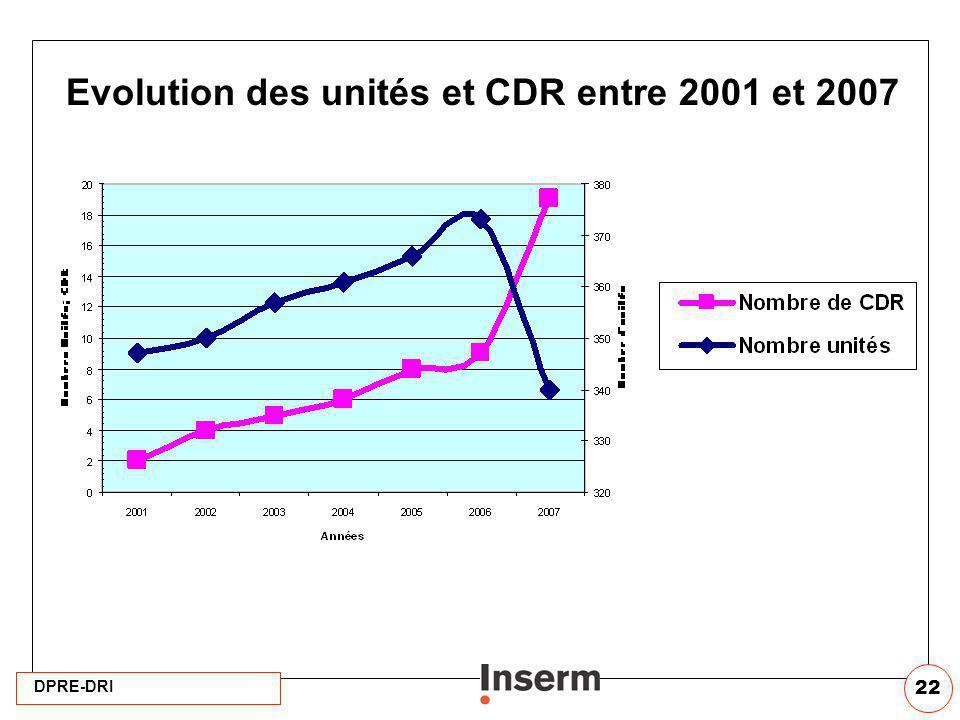 Evolution des unités et CDR entre 2001 et 2007