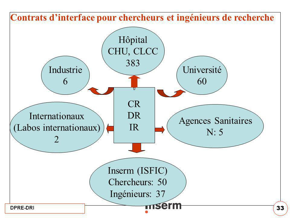 (Labos internationaux)