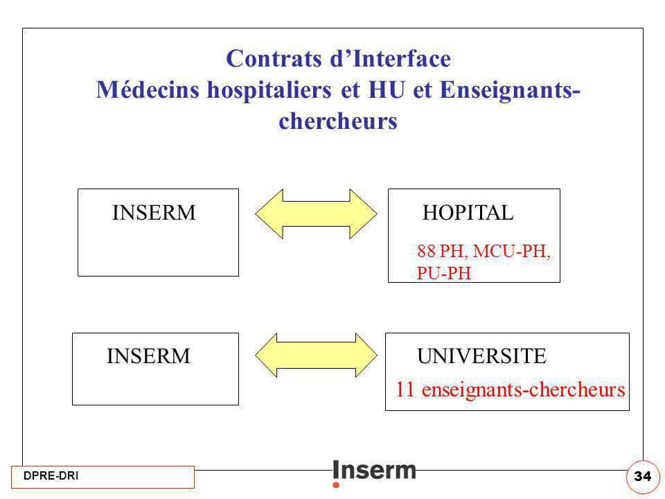 Contrats d'Interface Médecins hospitaliers et HU et Enseignants-chercheurs