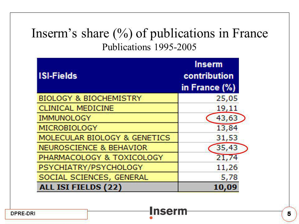 Inserm's share (%) of publications in France Publications 1995-2005